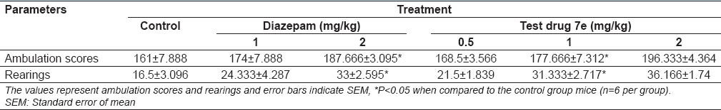 Table 4: Effects of diazepam (1.0 and 2.0 mg/kg) and 7e (0.5, 1.0, and 2.0 mg/kg) on open field test behavior (ambulation scores and rearings) in albino mice