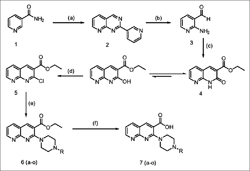 Figure 1: Synthetic route of 2-(4-substituted piperazin-1-yl)-1,8-naphthyridine-3-carboxylic acids; reagents and conditions: (a) Ammonium sulfamate, neat, 200°C, 20-24 h, 64%; (b) 4N HCl, 100°C, 1-2 h, 38%; (c) diethyl malonate, EtOH, reflux, 4-5 h, 60%; (d) POCl3, cat. DMF, 1-2 h, 67%; (e) K2CO3, acetonitrile, piperazines, 80°C, 1-2 h (f) 10% aq. NaOH, rt, 1 h, aq. citric acid