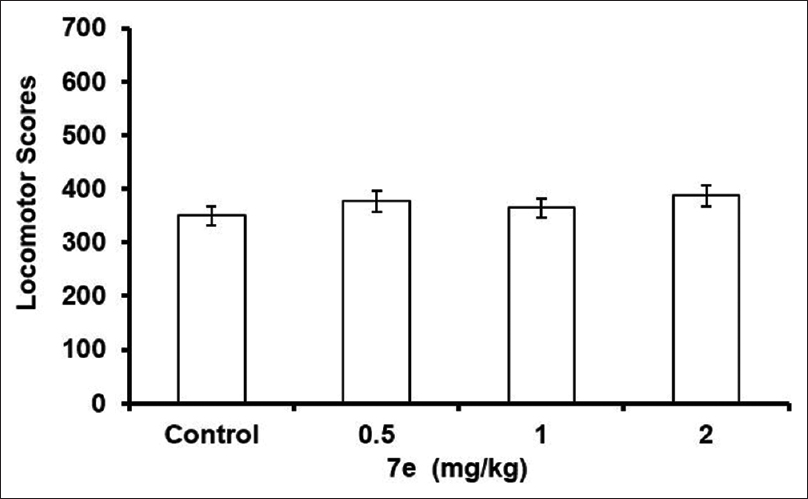 Figure 4: Effect of 2 [4 (3 chlorophenyl) piperazin 1 yl] 1,8 naphthyridine 3 carboxylic acid on SLA of mice forced swim test and tail suspension test. The columns represent mean duration of immobility in seconds (s) and error bars indicate standard error of mean <i>n</i>=6 per group