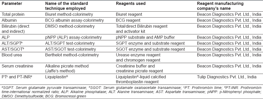 Table 1: Laboratory parameters and their standard investigation techniques with the reagents used