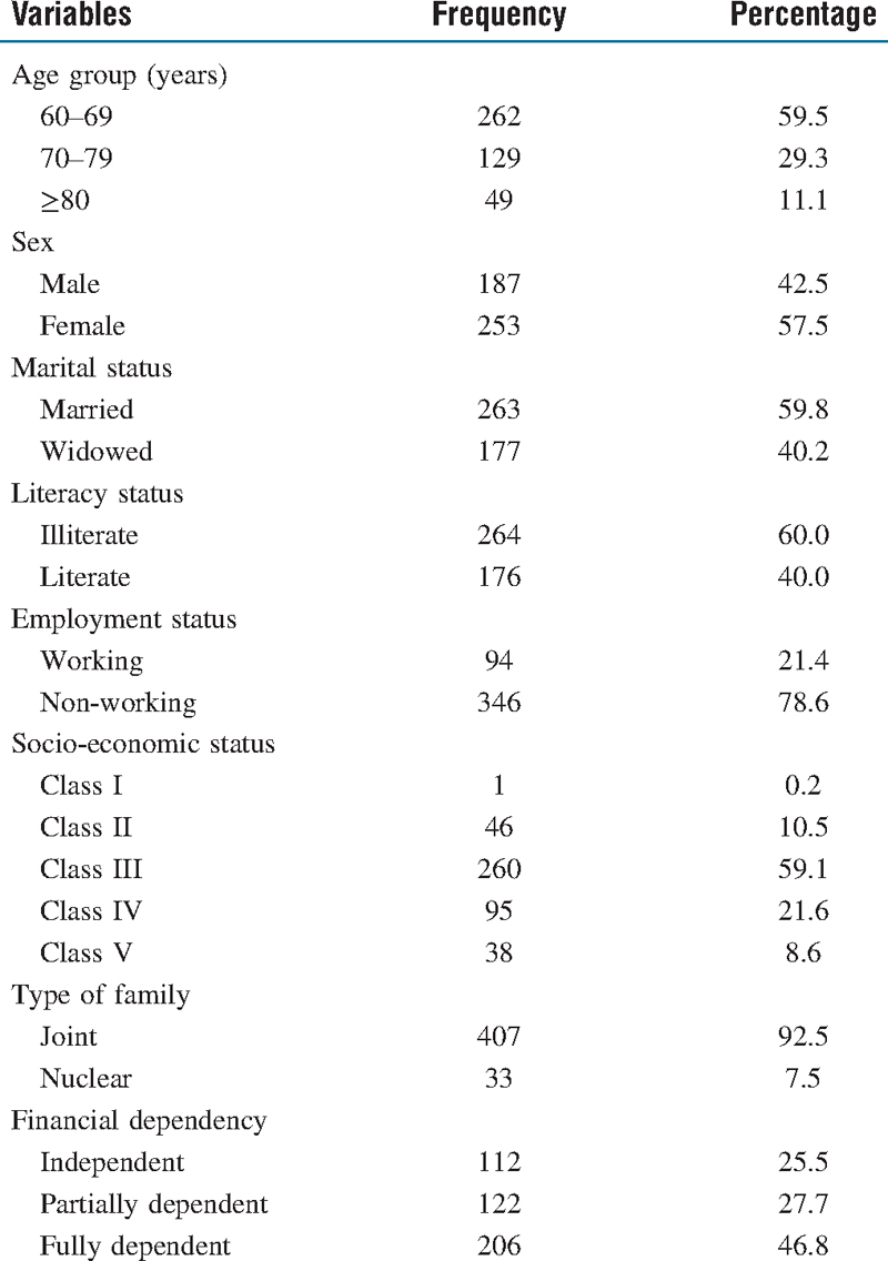 Table 1: Distribution of the elderly according to the socio-demographic profile