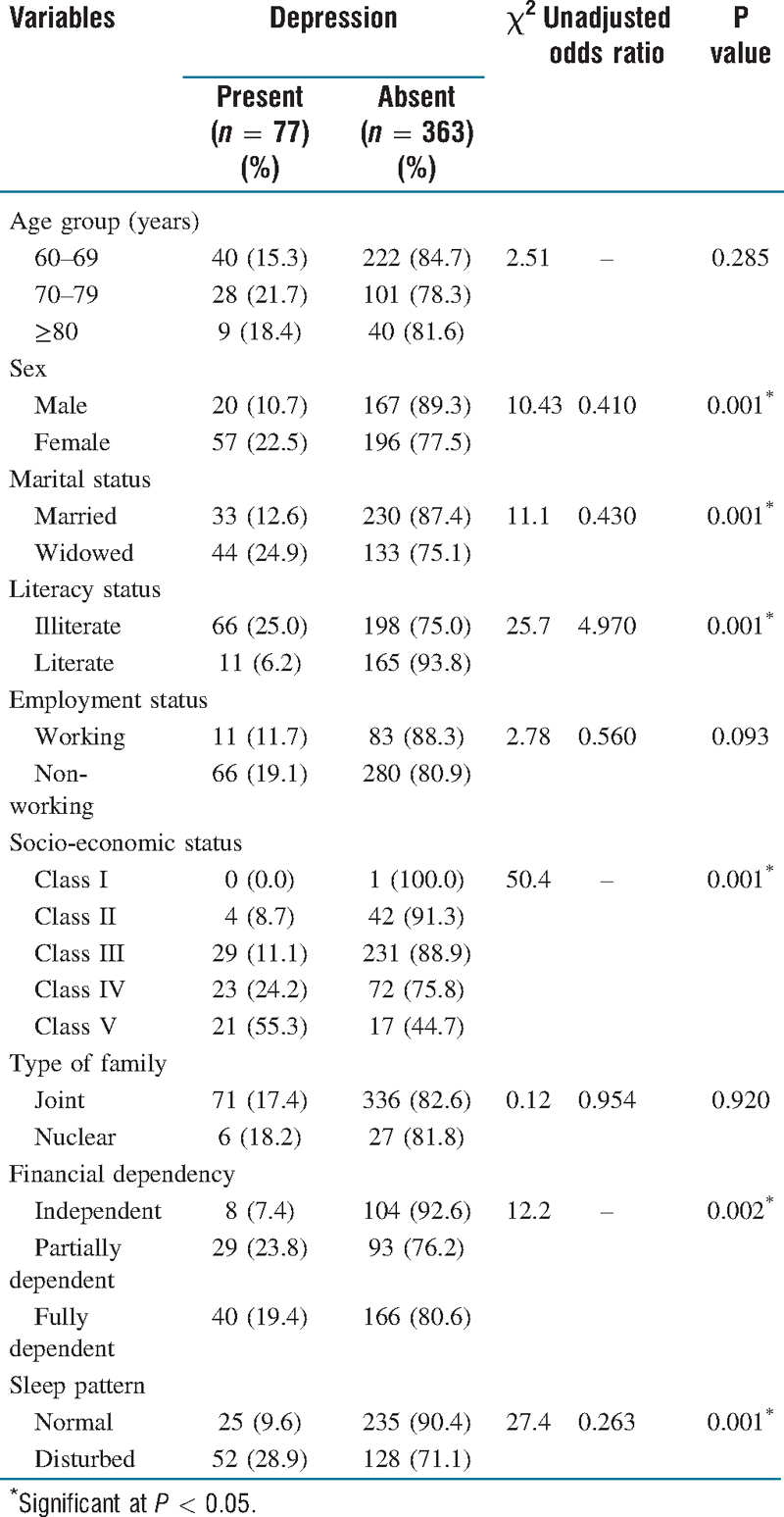 Table 2: Association between depression and risk factors