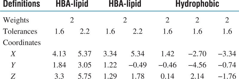 Table 3: Pharmacophoric features and corresponding weights, tolerances, and 3D coordinates of HypoGen refined hypo1