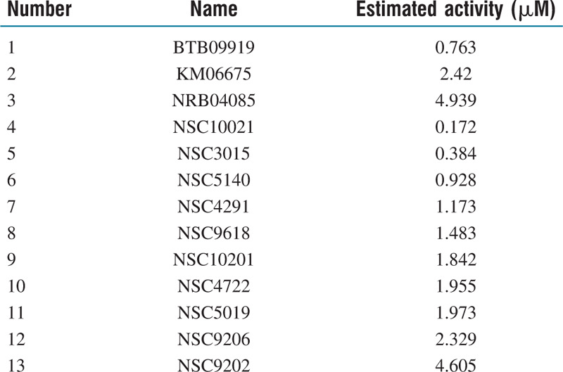Table 10: Name and estimated anti-trypanosomal activity of screened compounds obtained from MiniMaybridge and NCI database