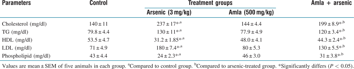 Table 2: Effect on lipid profile in mice exposed to arsenic, amla and their simultaneous treatment for 30 days
