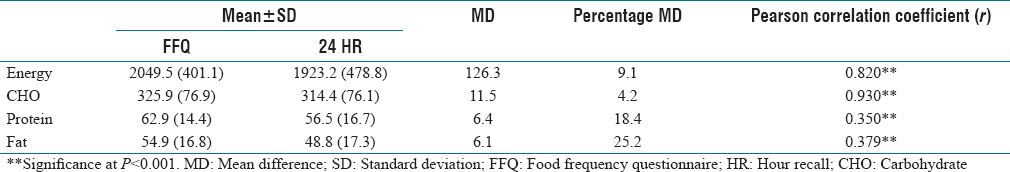 Table 3: Mean daily macronutrient intakes based on food frequency questionnaire and 24-h recall (<i>n</i>&#61;109)