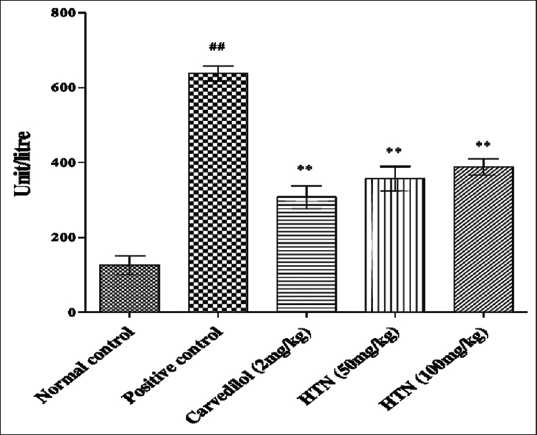 Figure 2: The effect of Heartogen on creatinine kinase MB levels of the experimental animals. Results were expressed in mean &#177; standard error mean (<i>n</i> &#61; 6); <sup>##</sup><i>P</i> &#60; 0.01 respectively (comparison between normal and positive control); &#42;&#42;<i>P</i> &#60; 0.01 (comparison between positive control and other treatment groups)