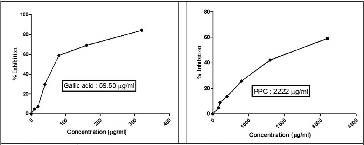 Figure 3: Effects of PPC and gallic acid on hydrogen peroxide scavenging