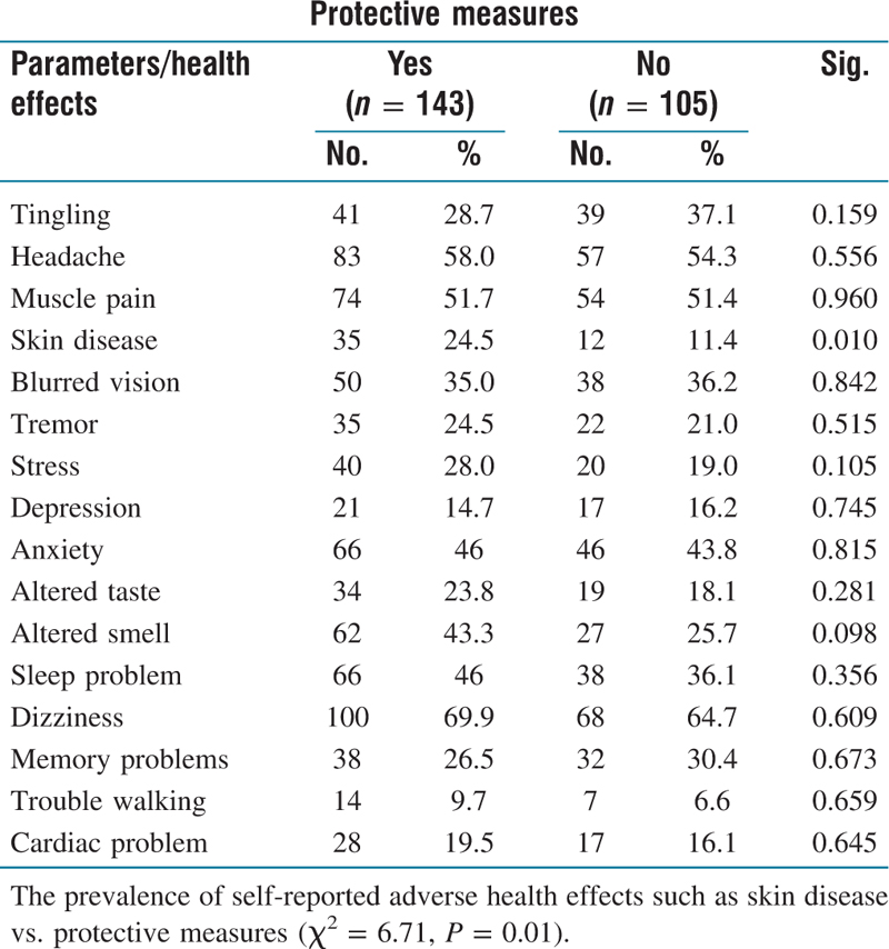 Table 6: Association of adverse health effects with the use of protective measures in pesticide exposed farm workers