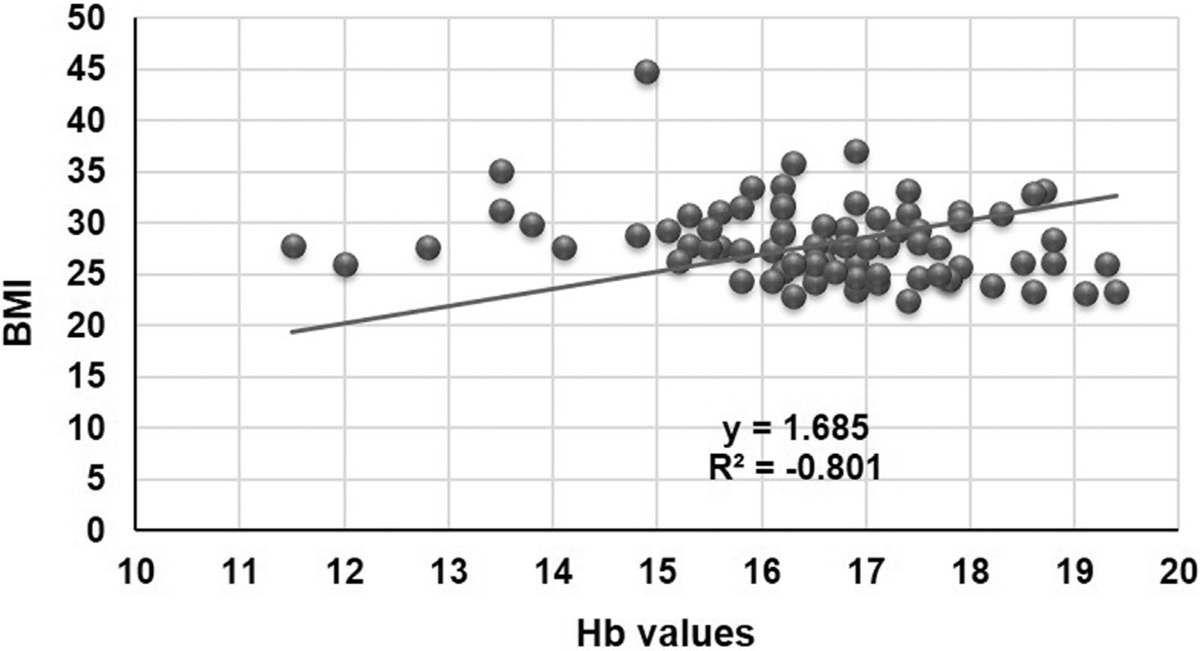 Figure 2: The graph shows the relationship between hemoglobin levels and BMI values of tested patients