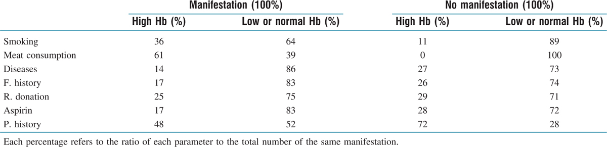 Table 2: The percentages of high Hb levels compared to low and normal Hb levels with or without occurrence of the same separate manifestation