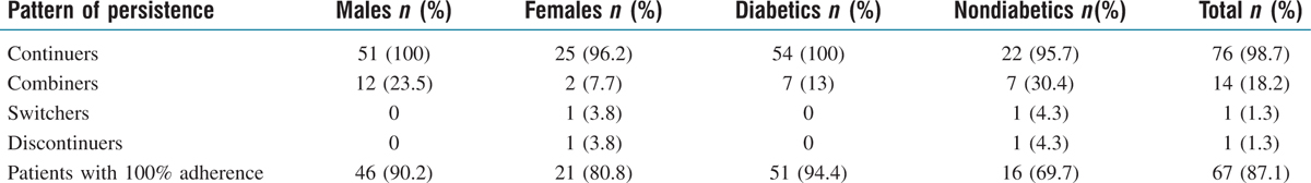 Table 3 Pattern of persistence of initial antihypertensives used