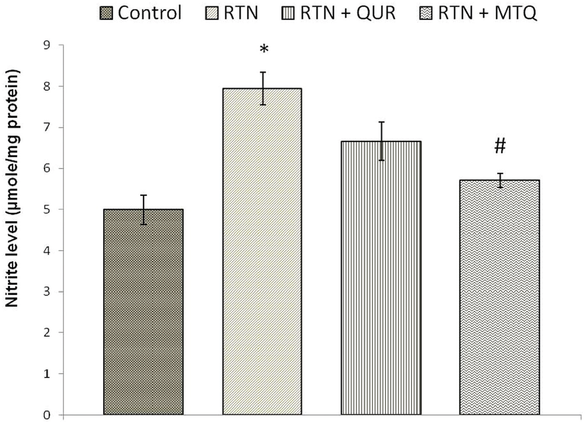 Figure 2 Effect on nitrite levels in cerebellum of mice exposed to rotenone, co-treatment of quercetin and MTQ with rotenone. Values are mean±SE of four animals in each group. RTN — Rotenone, QUR — quercetin and MTQ-mitochondria targeted quercetin. *Significantly differs from control group, #Significantly differs from rotenone treated group. Significantly differs (p<0.05).