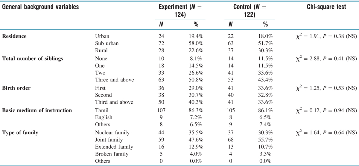 Table 2 Frequency and percentage distribution of demographic variables of adolescents living with HIV in experimental and control group