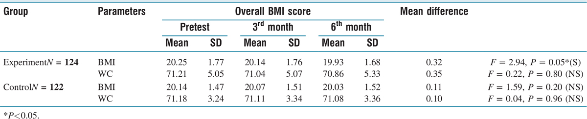 Table 6 Comparison of pre and posttest level of physiological parameters of BMI, waist circumference in experimental and control group