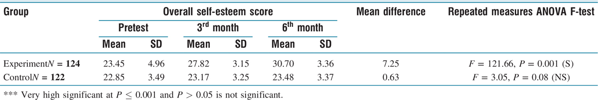 Table 7 Comparison of pre and posttest level of psychological parameter of self-esteem in experimental and control group