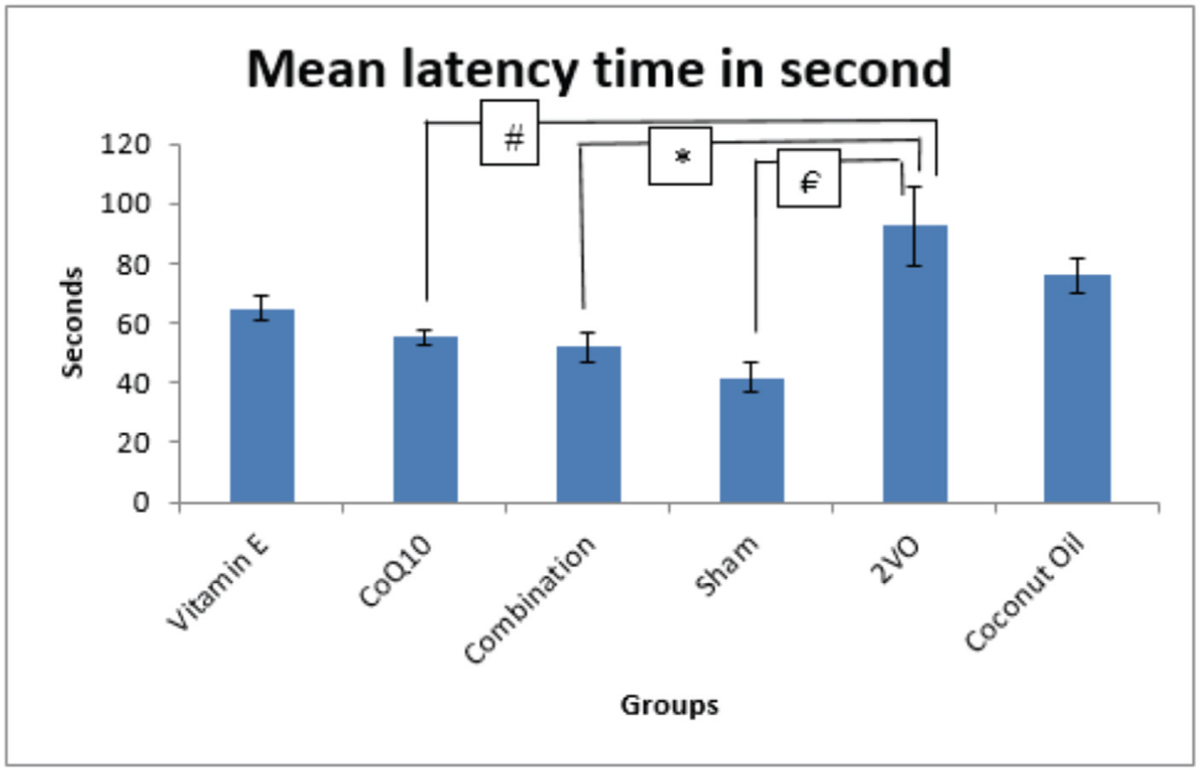 Figure 1 Bar chart illustrates latency times to find the hidden platform region for all study groups (€<i>P</i><0.05, SHAM vs 2VO), (*<i>P</i><0.05, 2VO vs 2VO+CoQ10), (*<i>P</i>< 0.05, 2VO vs 2VO+E+Q10). Results are expressed as mean ± SEM