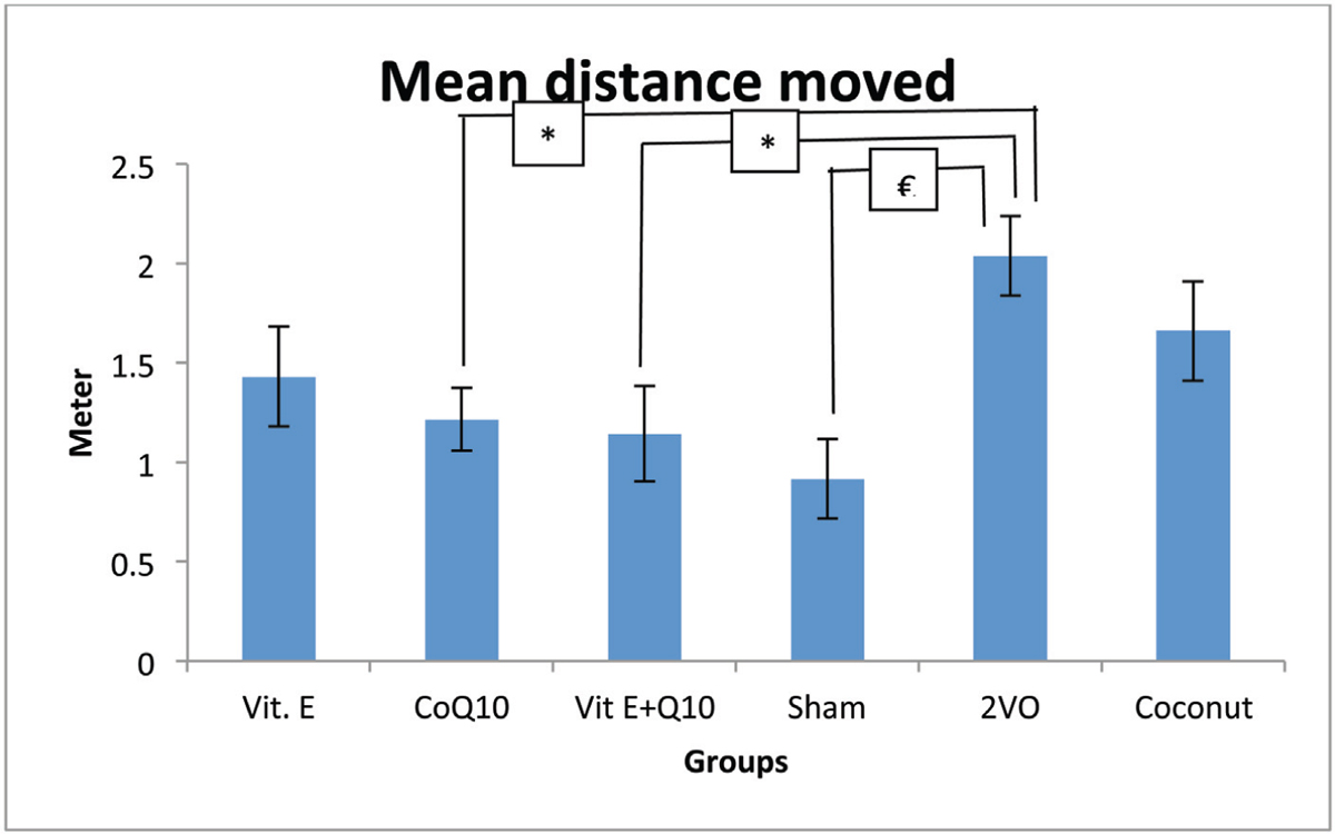 Figure 2 Bar chart showing mean distance moved in meter for all study groups. (€<i>P</i><0.05, sham vs 2VO), (*<i>P</i><0.05, 2VO vs 2VO+Q10), (*<i>P</i><0.05, 2VO vs 2VO+Vit E+CoQ10). Results are expressed as mean ± SEM