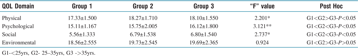 Table 3 Comparison of Quality of Life of caregivers based on Age
