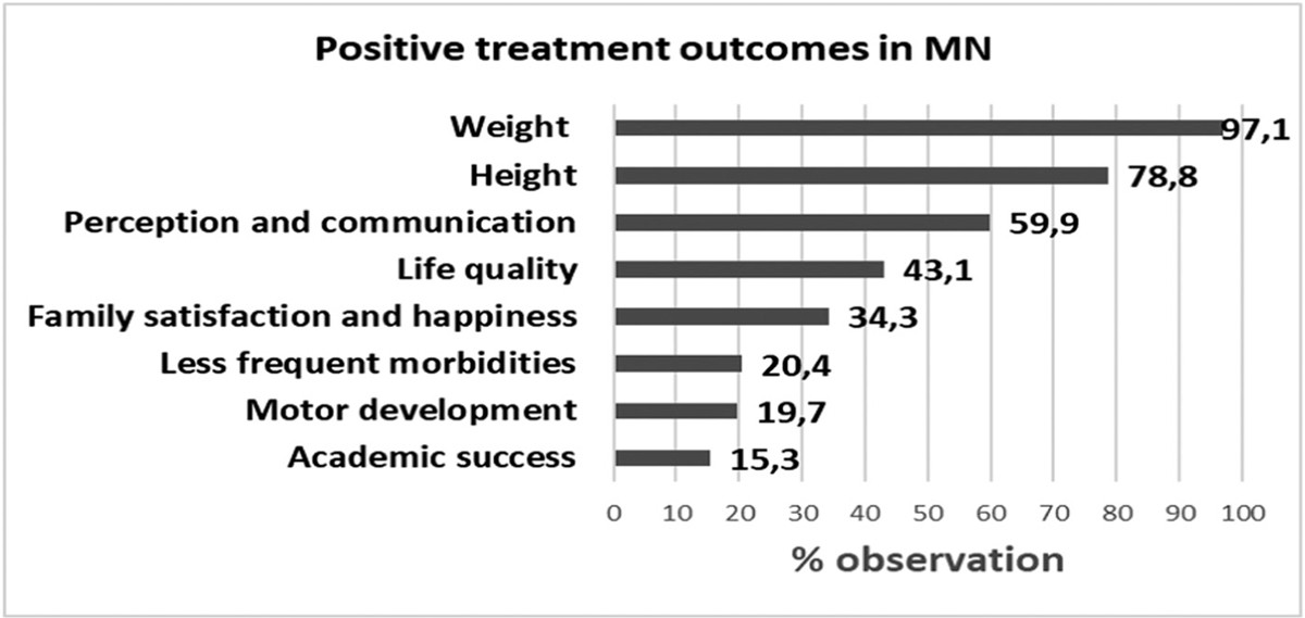 Figure 3 Most frequent positive treatment outcomes in malnutrition treatment. In an open question, focus group physicians were asked to write some frequent positive treatment outcomes that they might observe in the MN patients. The answers were categorized and listed according to the percent frequency of the responses obtained from the group.