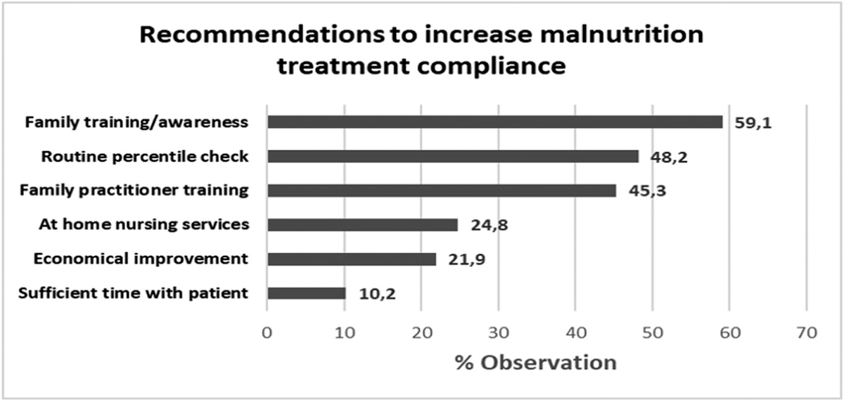 Figure 4 Most frequent recommendations to increase compliance in malnutrition treatment. In an open question, focus group physicians were asked to write recommendations to increase compliance in the MN treatment. The answers were categorized and listed according to the percent frequency of the responses obtained from the group.