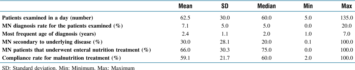 Table 1 Daily patient load and characteristics of patients diagnosed as malnourished by pediatricians across the country