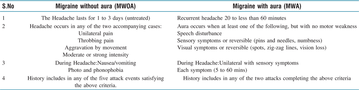 Table 1 Classification for MWOA and MWA by ICHD-3 ©International Headache Society (IHS) 2013–2018